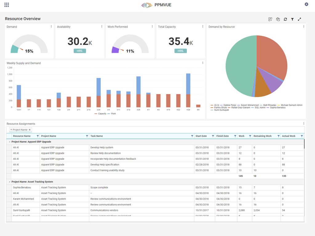 PPMVUE Sample Dashboard