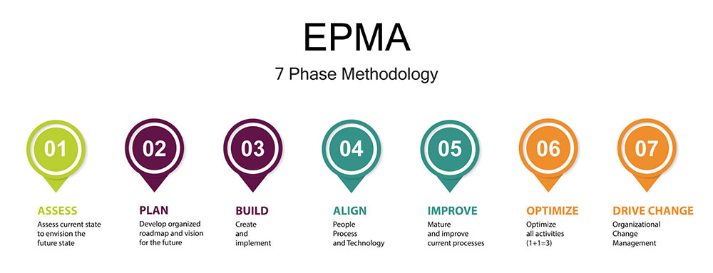 EPMA-7-Phase-Method